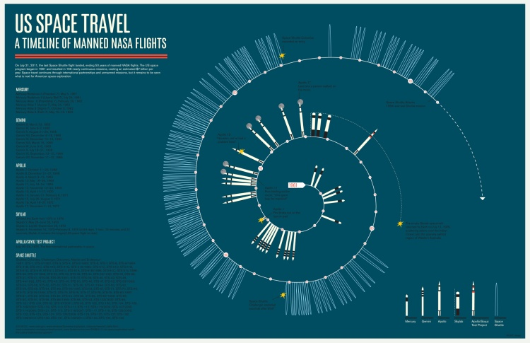 US manned spaceflight infographic - Bad Astronomy | DiscoverMagazine.com : Bad Astronomy