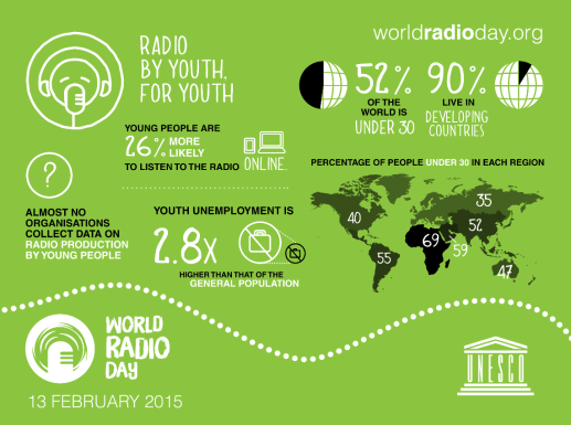 This Friday is World Radio Day! More than half the world is under 30, yet there is a noticeable lack of young voices on the global airwaves, and a very small amount of programming specifically produced by young people. http://ow.ly/IOgxe